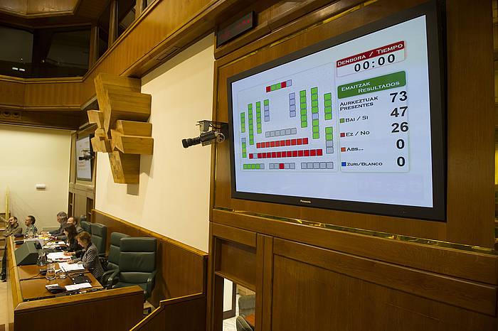Eusko Legebiltzarraren bozketaren panela./ ©Raul Bogajo / Argazki Press