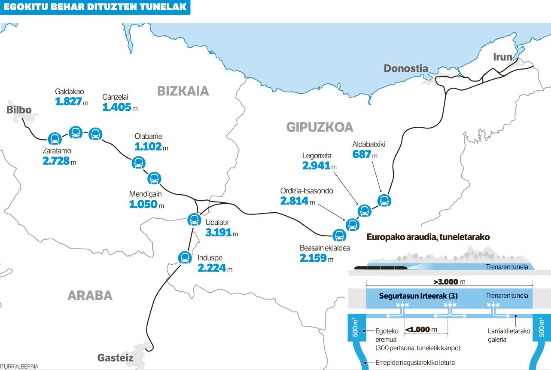 'Euskal Y'-aren 11 tuneletan larrialdi irteerak egin beharko ditu Adifek orain