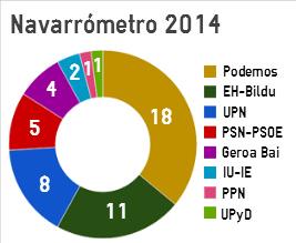 2014ko Navarrometro inkestaren emaitzak.