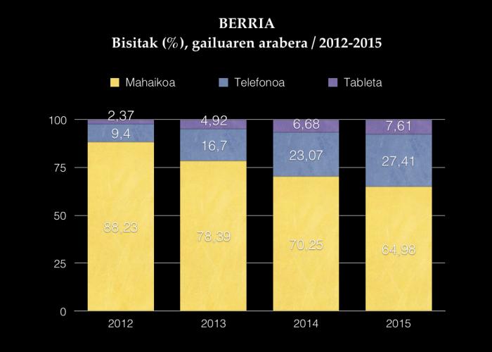 berria-gailuka