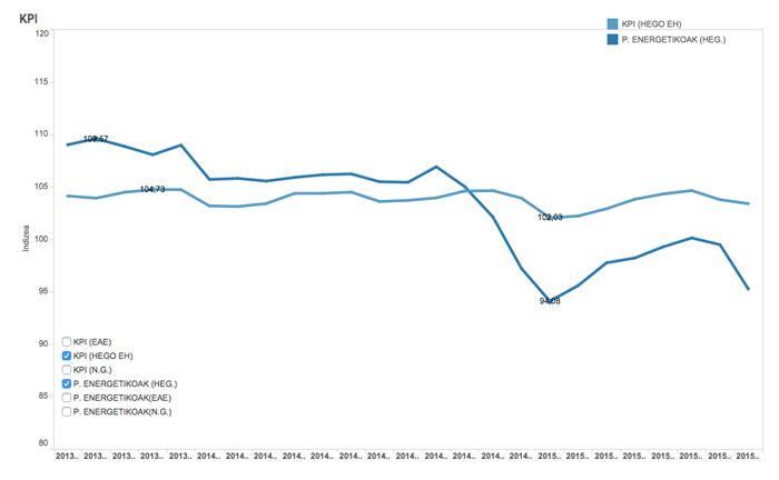 KPI orokorra eta produktu energetikoen salneurriaren bilakaera