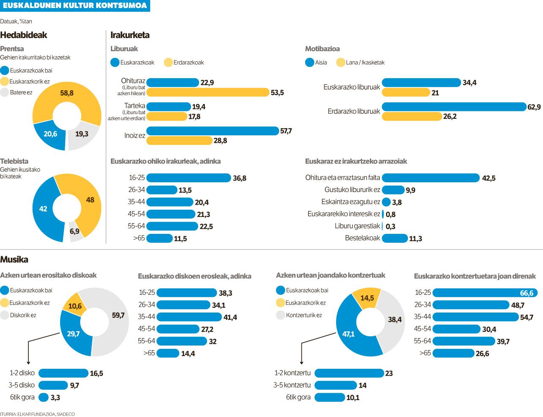 Euskaldunen erdiek baino gehiagok ez dute euskal kultura kontsumitzen