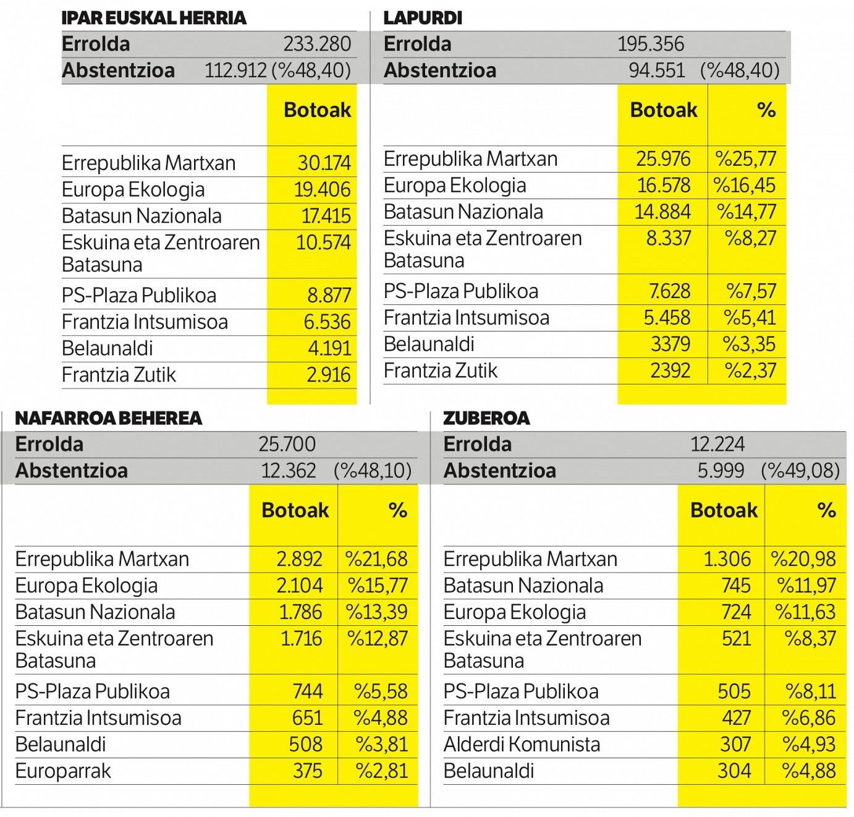 Ipar Euskal Herriko emaitzak probintziaka. ©BERRIA