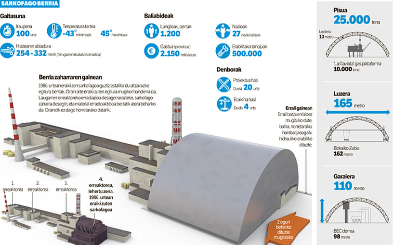 Joxan Apeztegiak BERRIArako egindako infografiak milioi bat bisita inguru izan ditu. ©BERRIA