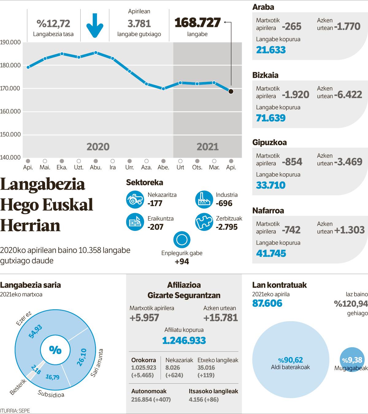 Apirilak suspertu egin du lan merkatua Hego Euskal Herrian